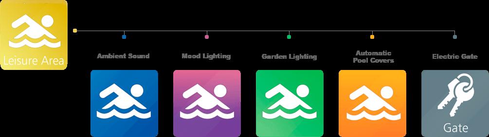 iGUi Eletronic System - Funcionalidades